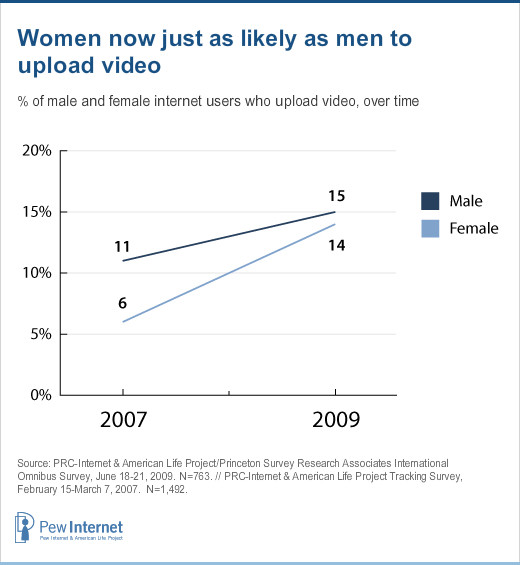 Women now just as likely as men to upload video