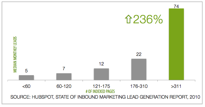 Blog Post Lead Generation Graph