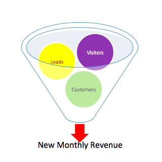 Online Marketing Sales Funnel