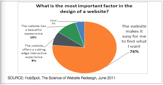 Most Important Aspects of A Web Site Design