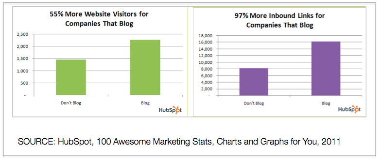 Graphs: Benefits of Blogging to Internet Marketing